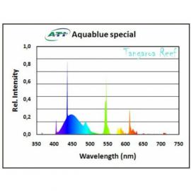 Aquablue Special 24 w ATI